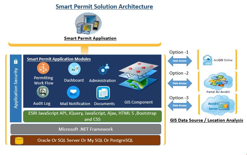 eSmartPermit Architecture